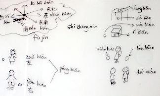 Sprachschule